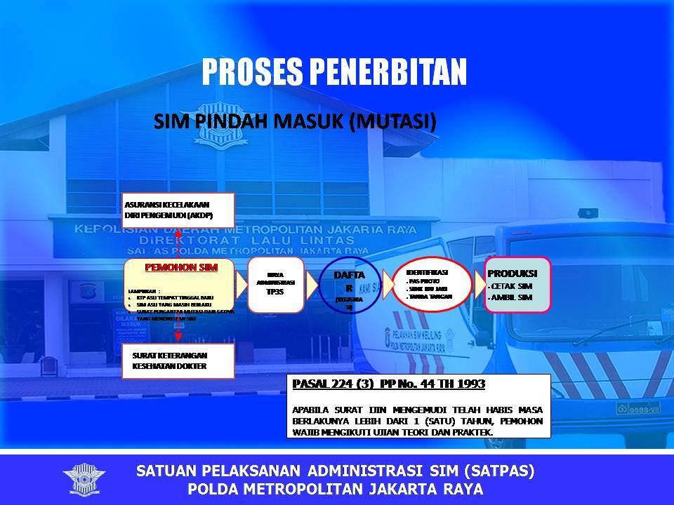 Proses penerbitan SIM PINDAH MASUK (MUTASI)
